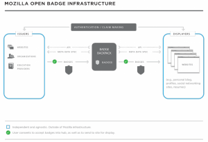 Open Badges Infrastructure
