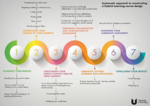 Hybrid Learning - 7 stages of Course Design